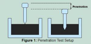 penetration test emulsion