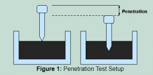 penetration test emulsion